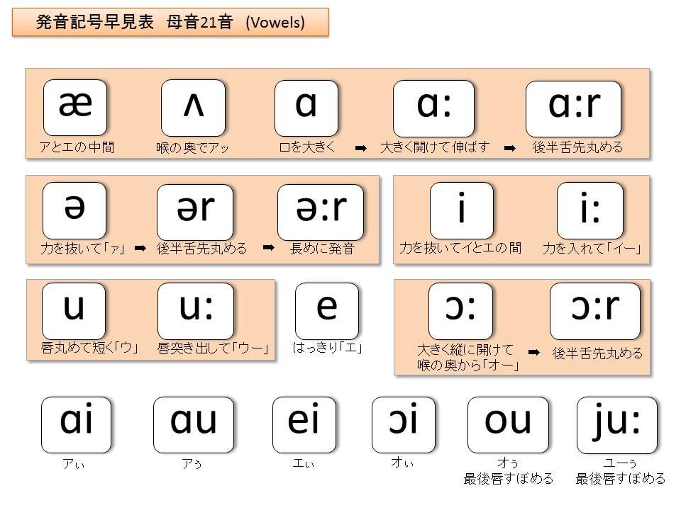一目で分かる!発音記号一覧早見表 | Enjoy Learning English!!