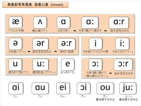タニケイ式発音記号一覧表_母音