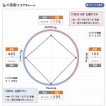 TOEIC SW結果レポート!通訳案内士英語筆記試験免除にもオススメ!