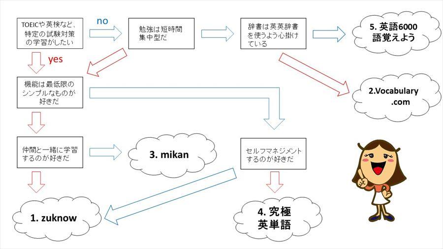 単語アプリフローチャート